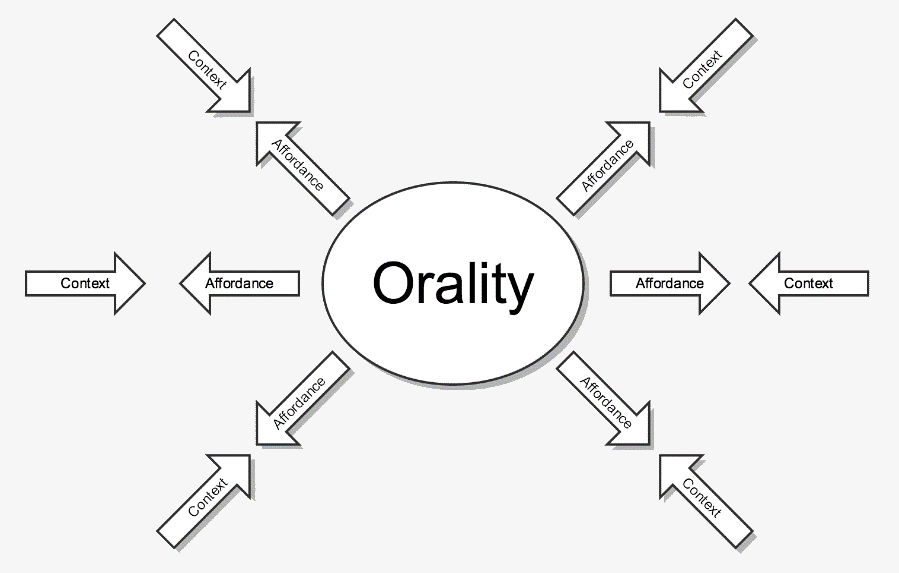 Figure 2: Orality affordances are augmented and constricted by contextual factors making each particular oral milieu unique.