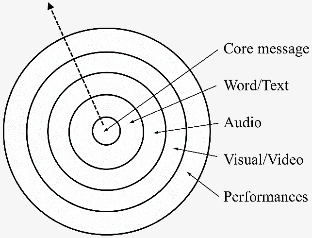 Figure 2: Core message delivered in various forms and layers